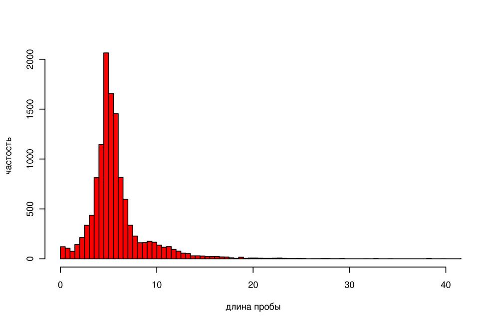 Gistogramma-dlin-intervalov-oprobovaniya