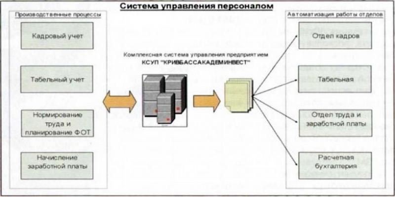 Современные информационные технологии для управления персоналом