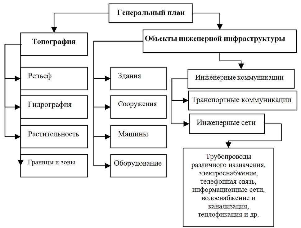 Obshchaia-struqtura-organizatcii-informatcii-v-sostave-EKP
