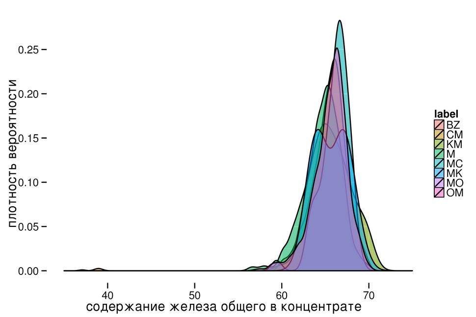 Raspredelenie-soderjanii-jeleza-obschego-v-koncentrate-po-gruppovym-sortam