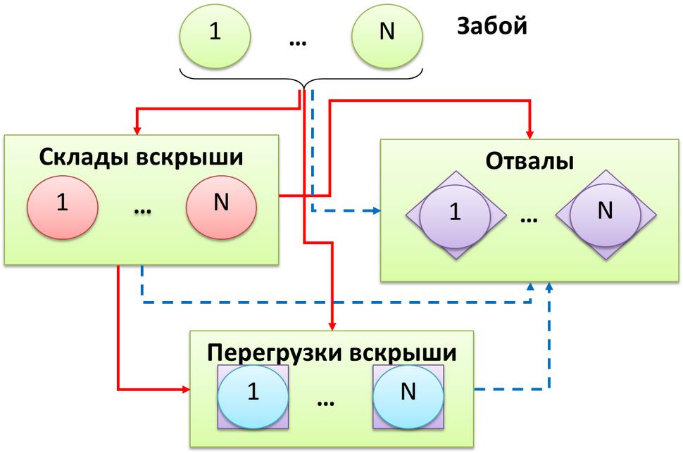 Shema-transportirovki-gornoi-massy-v-krupnom-karere-a