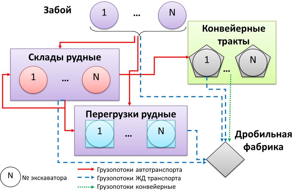 Shema-transportirovki-gornoi-massy-v-krupnom-karere-b