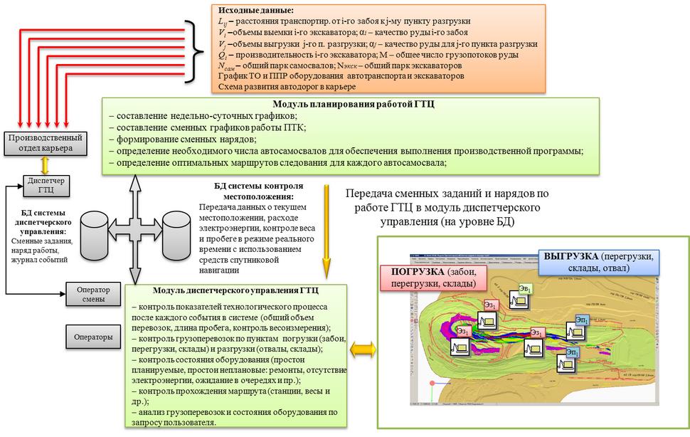 Sistema-operativnogo-planirovaniya