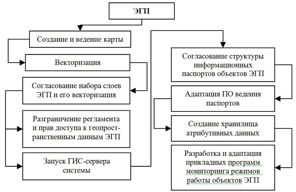 Skhema-sozdaniia-i-vedeniia-EKP